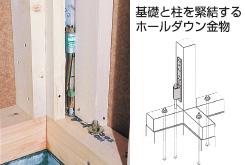 基礎と柱を緊結するホールダウン金物