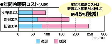 年間冷暖房コスト(大阪)