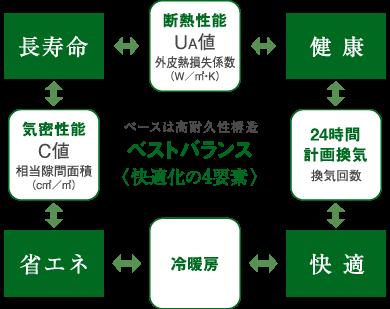 高耐久性構造<快適化の4要素>