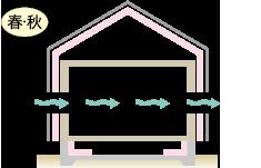 ロフト空間の温度比較