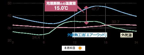 夏の小屋裏の温度比較