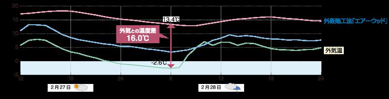 冬のトイレの温度比較