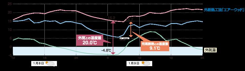 冬のリビングの温度比較