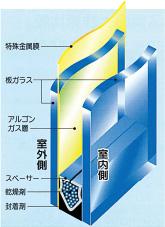 Low-E複層ガラスのイメージ図と冷暖房費節減効果
