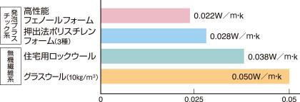 断熱材の熱伝導率の比較