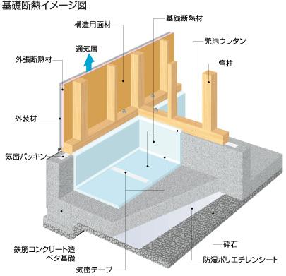基礎断熱イメージ図