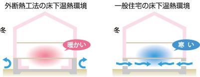 外断熱工法と一般住宅の床下温熱環境の違い