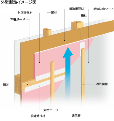 外壁断熱イメージ図