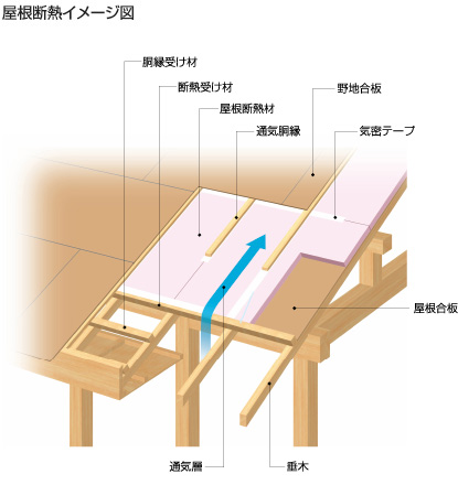 屋根断熱イメージ図