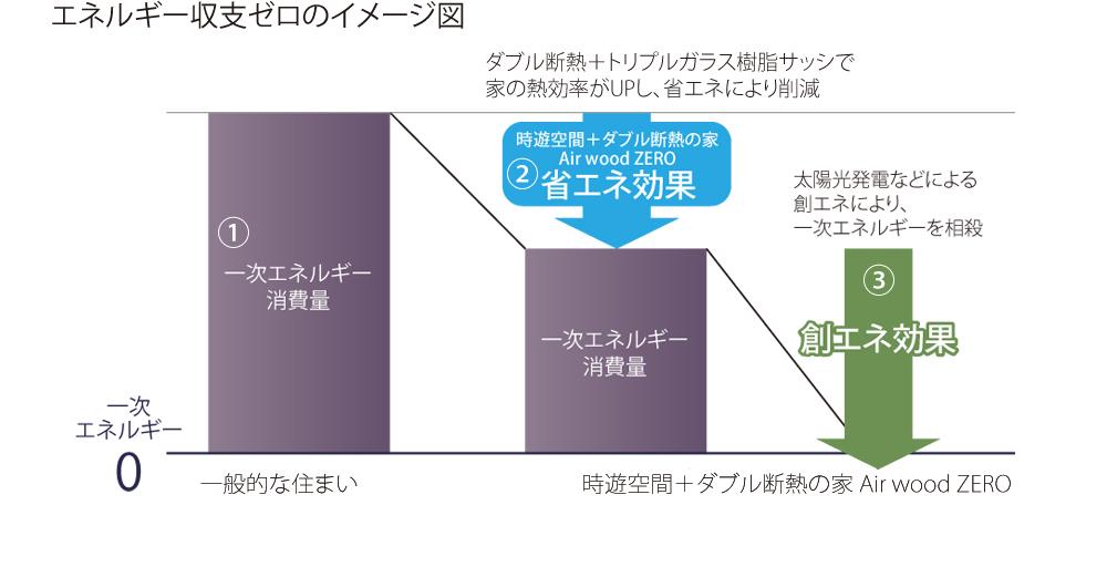 エネルギー収支ゼロのイメージ図